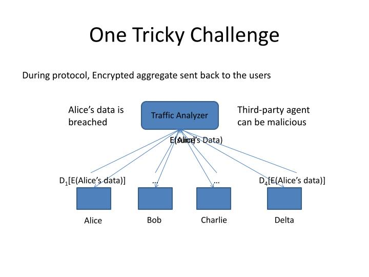 One Tricky Challenge