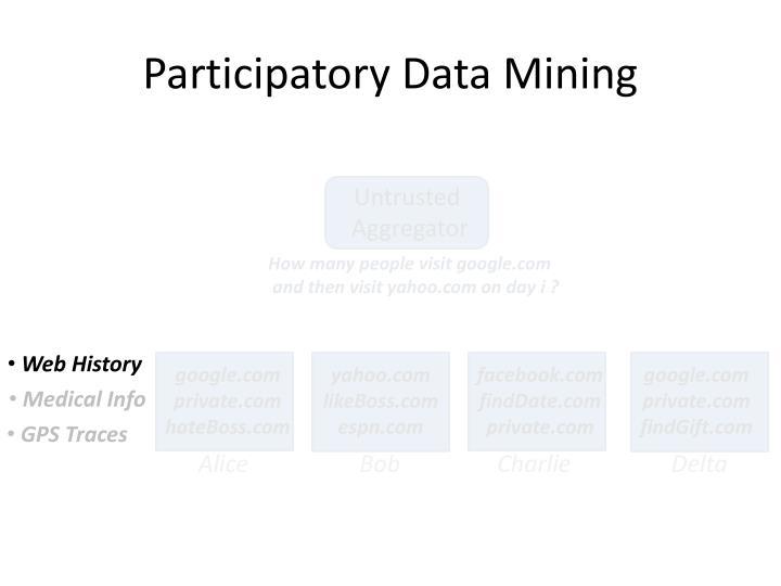 Participatory data mining