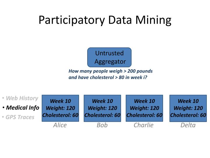 Participatory data mining1