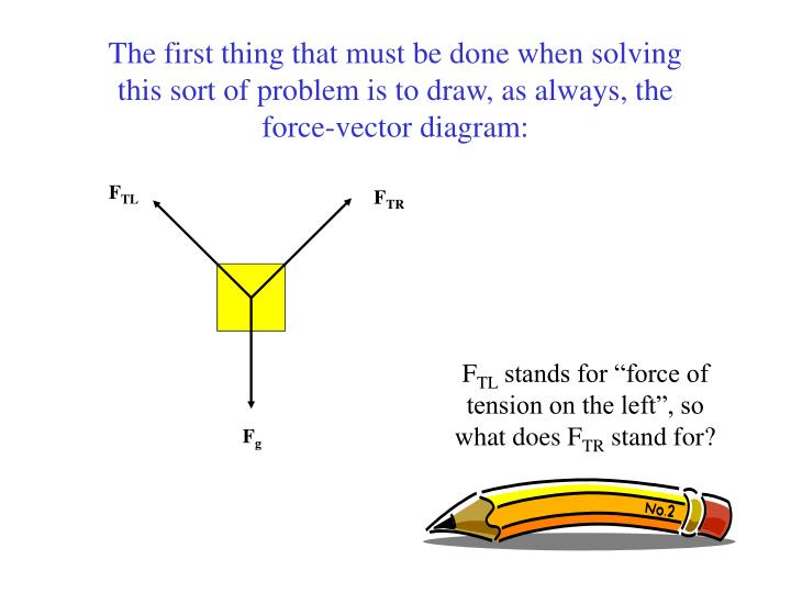 Swell Ppt Force Vector Diagram 2 Powerpoint Presentation Id 6543785 Wiring 101 Louspimsautoservicenl