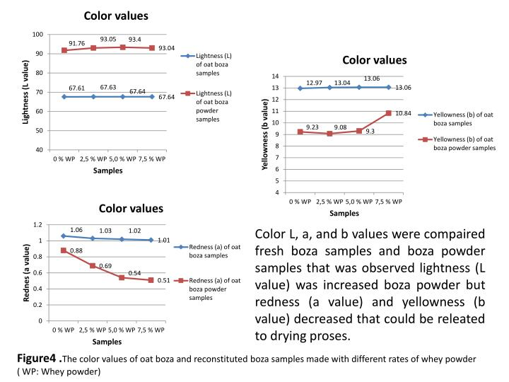 Color L, a, and b values were