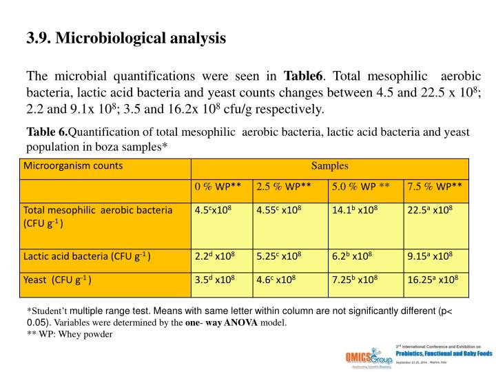 3.9. Microbiological