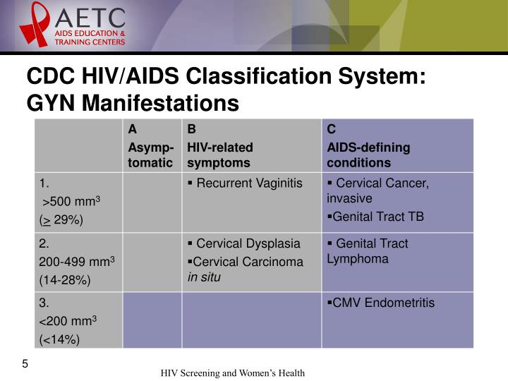 aids related cancers essay Untreated, hiv reduces the number of cd4 cells (t cells) in the body, making the person more likely to get other infections or infection-related cancers over time, hiv can destroy so many of these cells that the body can't fight off infections and disease.