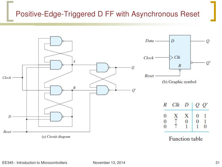Positive-Edge-Triggered D FF with Asynchronous Reset