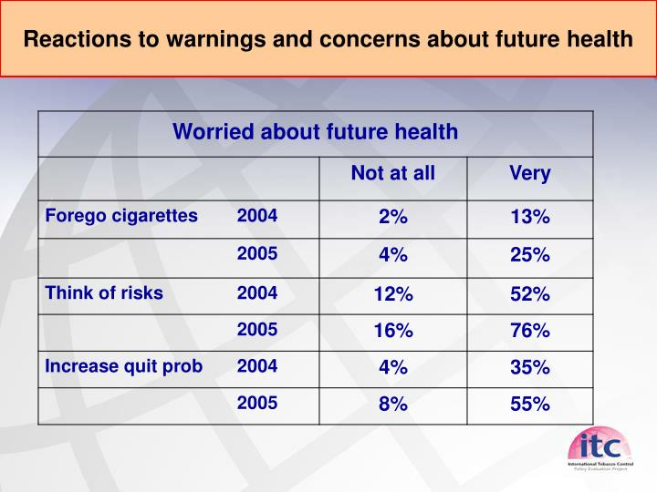 Reactions to warnings and concerns about future health