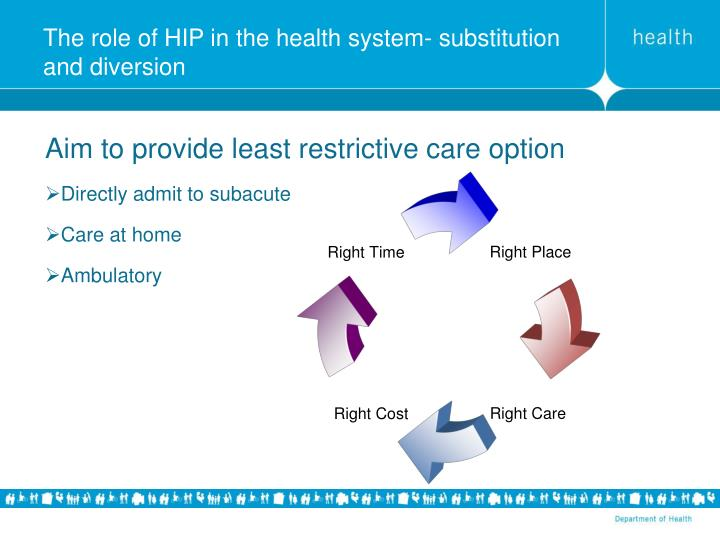The role of HIP in the health system- substitution and diversion