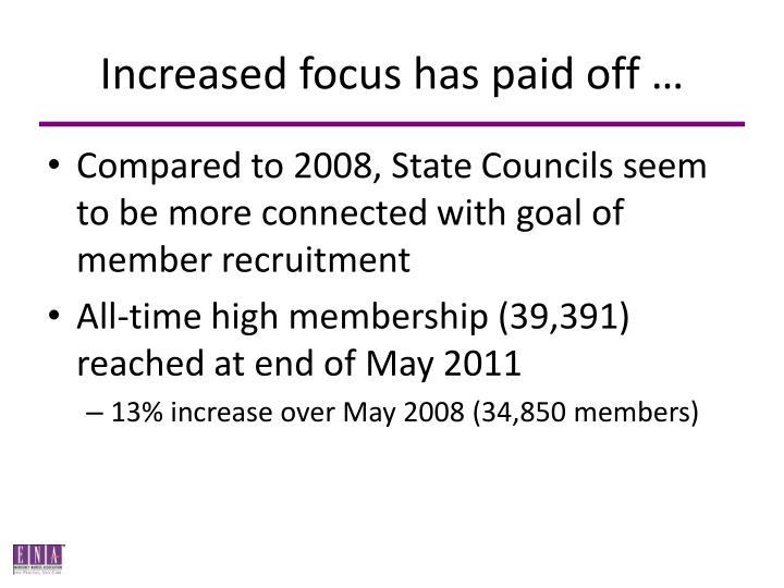 Increased focus has paid off …