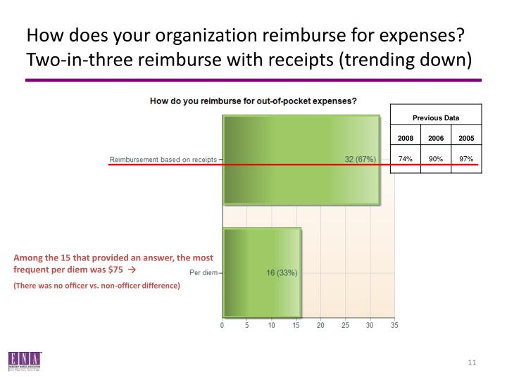 How does your organization reimburse for expenses? Two-in-three reimburse with receipts (trending down)