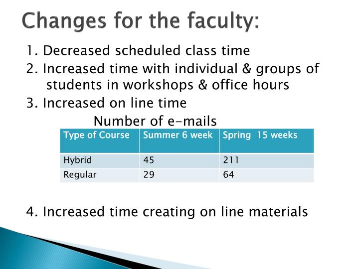 Changes for the faculty: