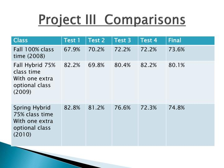 Project III  Comparisons