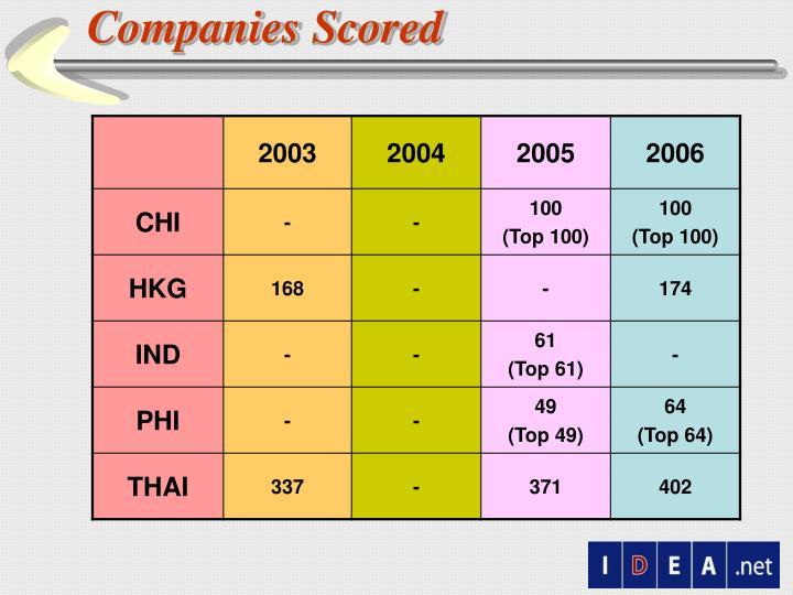 Companies Scored