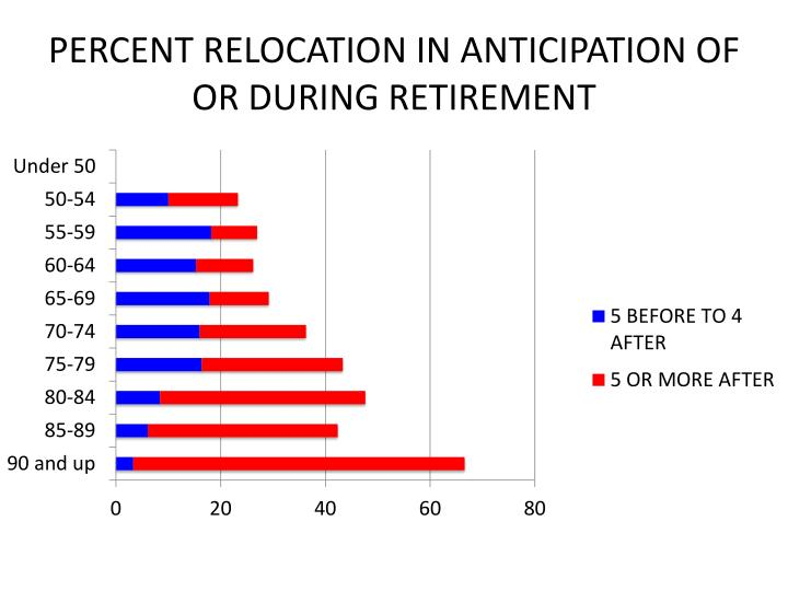 PERCENT RELOCATION IN ANTICIPATION OF OR DURING RETIREMENT