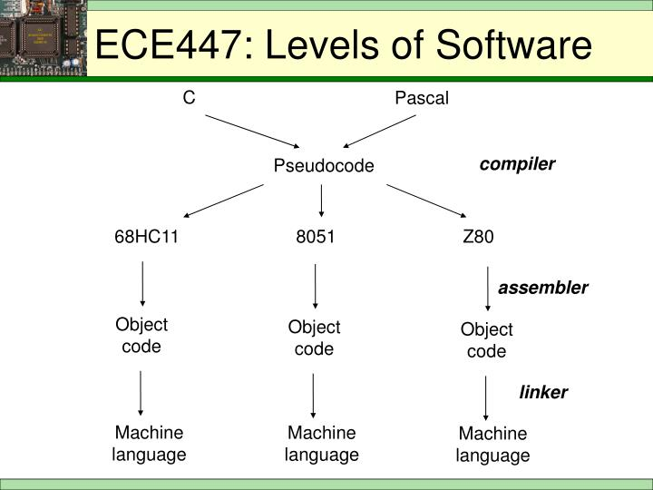 Ece447 levels of software1