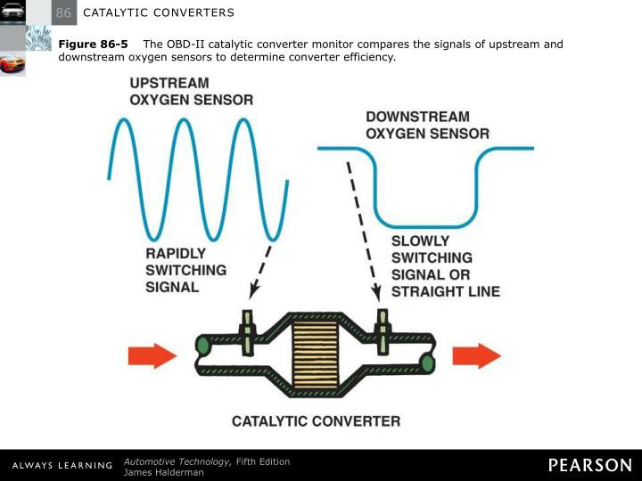 Figure 86 5 The Obd Ii Catalytic Converter Monitor Compares Signals Of Upstream
