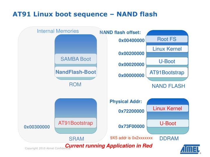 AT91 Linux boot sequence – NAND flash