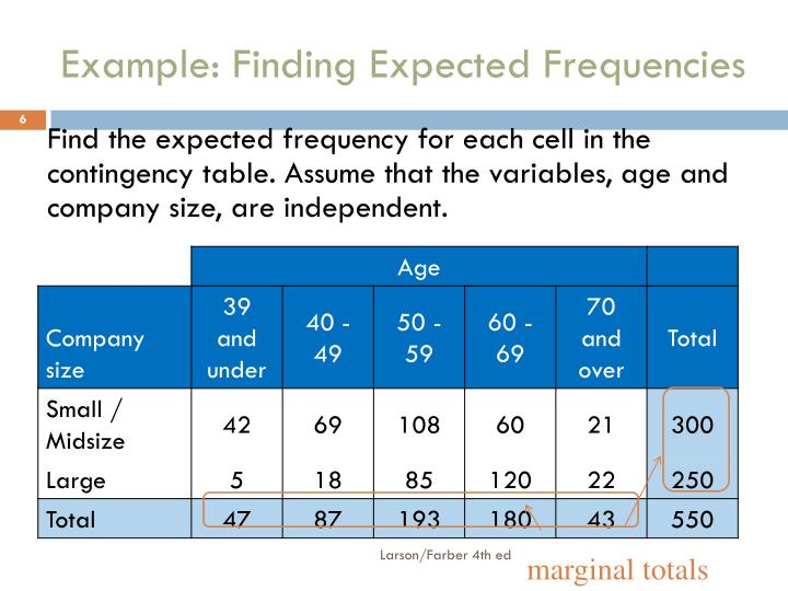 Example: Finding Expected Frequencies