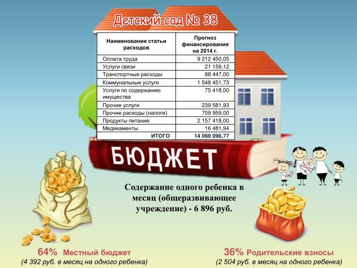 Содержание одного ребенка в месяц (общеразвивающее учреждение) - 6 896 руб.