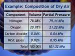 example composition of dry air