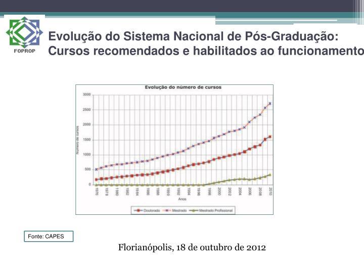 Evolução do Sistema Nacional de Pós-Graduação: Cursos recomendados e habilitados ao funcionamento