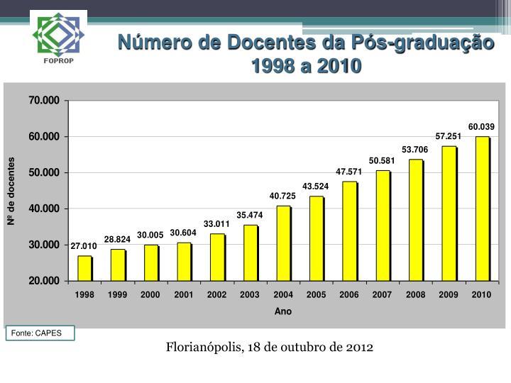 Número de Docentes da Pós-graduação