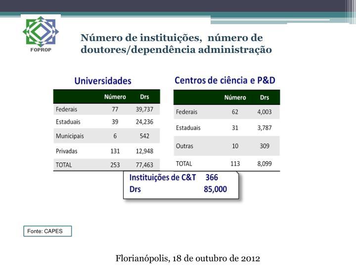Número de instituições,  número de doutores/dependência administração