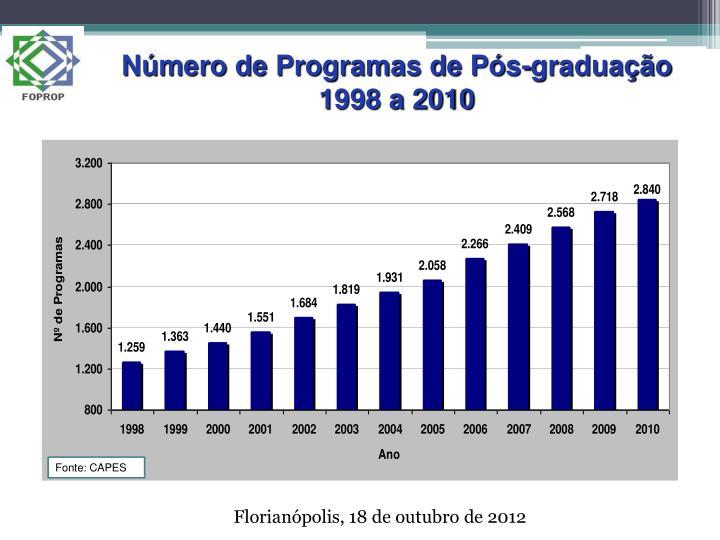 Número de Programas de Pós-graduação