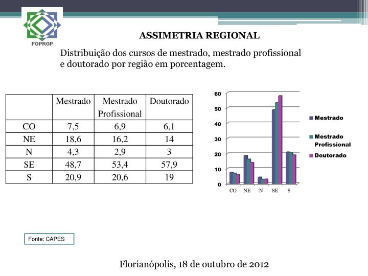 ASSIMETRIA REGIONAL