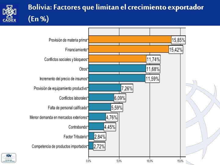 Bolivia: Factores que limitan el crecimiento exportador (En %)