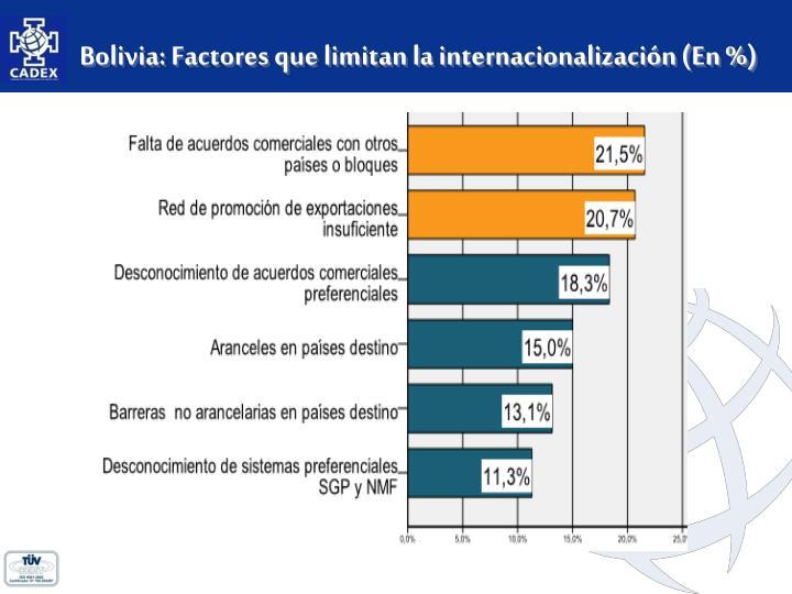 Bolivia: Factores que limitan la internacionalización (En %)