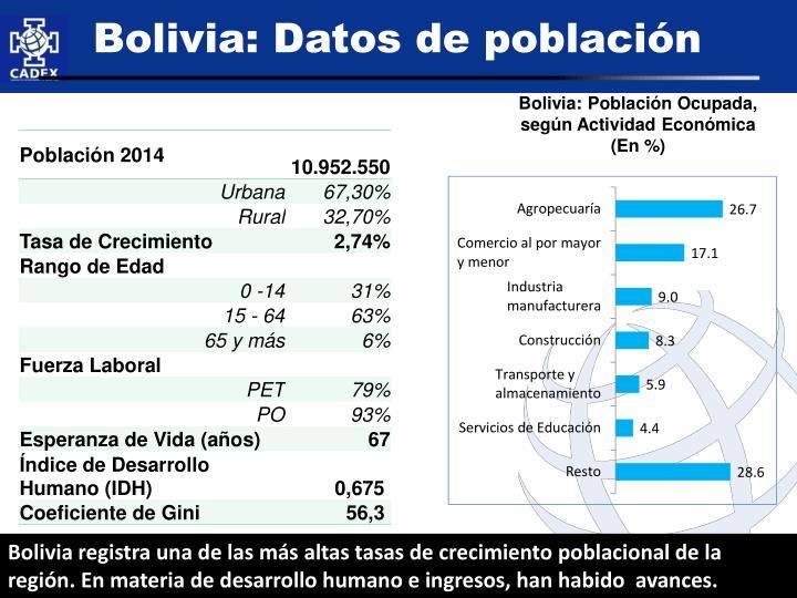 Bolivia: Datos de población