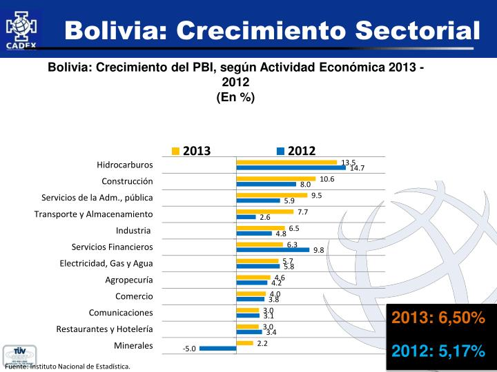 Bolivia: Crecimiento Sectorial