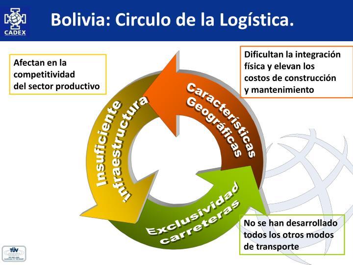Bolivia: Circulo de la Logística.