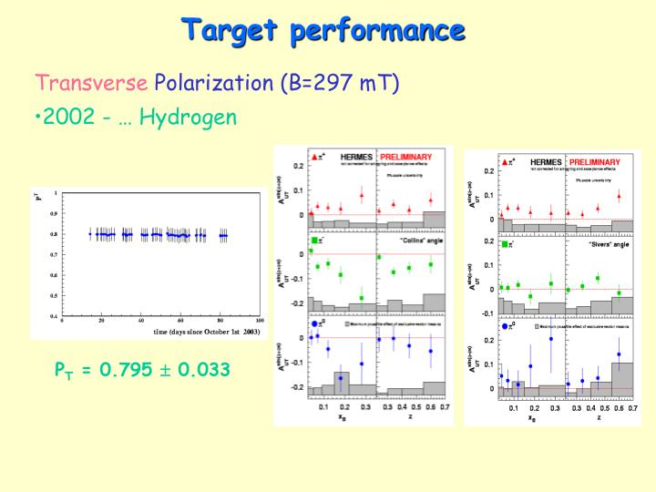 Target performance