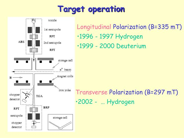 Target operation