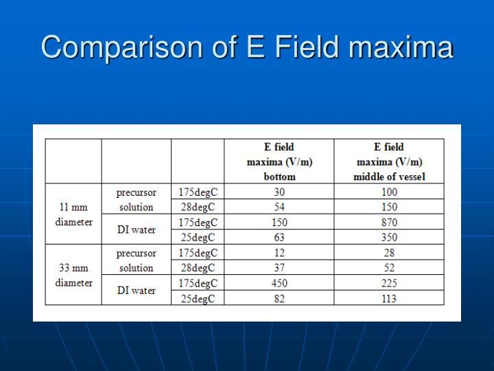 Comparison of E Field maxima