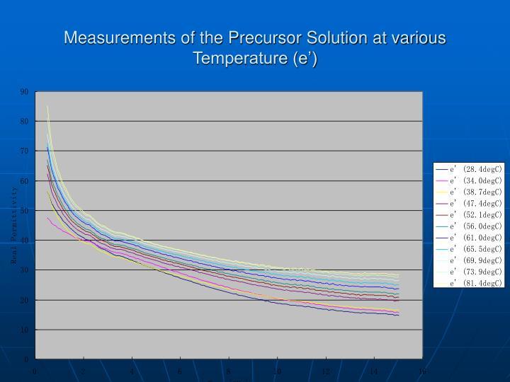 Measurements of the Precursor Solution at various Temperature (e')