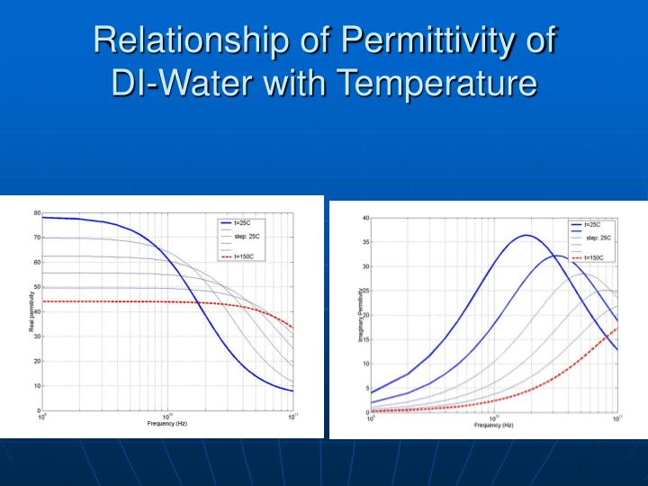 Relationship of Permittivity of      DI-Water with