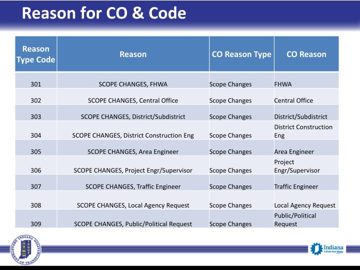 Reason for CO & Code