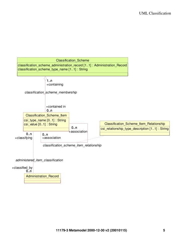 UML Classification