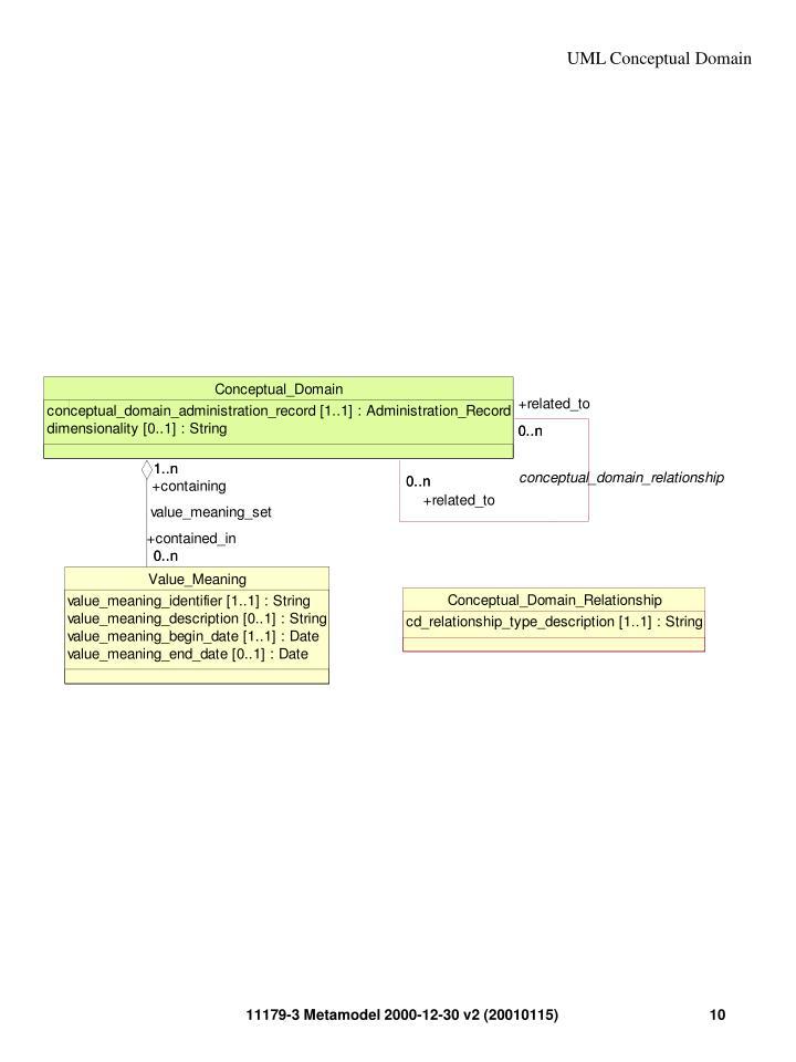 UML Conceptual Domain