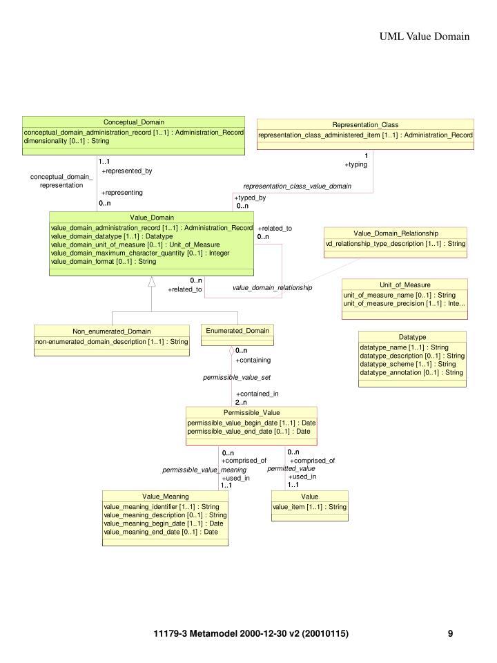 UML Value Domain