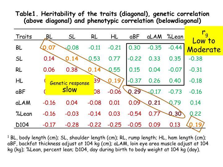 Table1. Heritability of the traits (diagonal), genetic correlation (above diagonal) and phenotypic correlation (belowdiagonal)