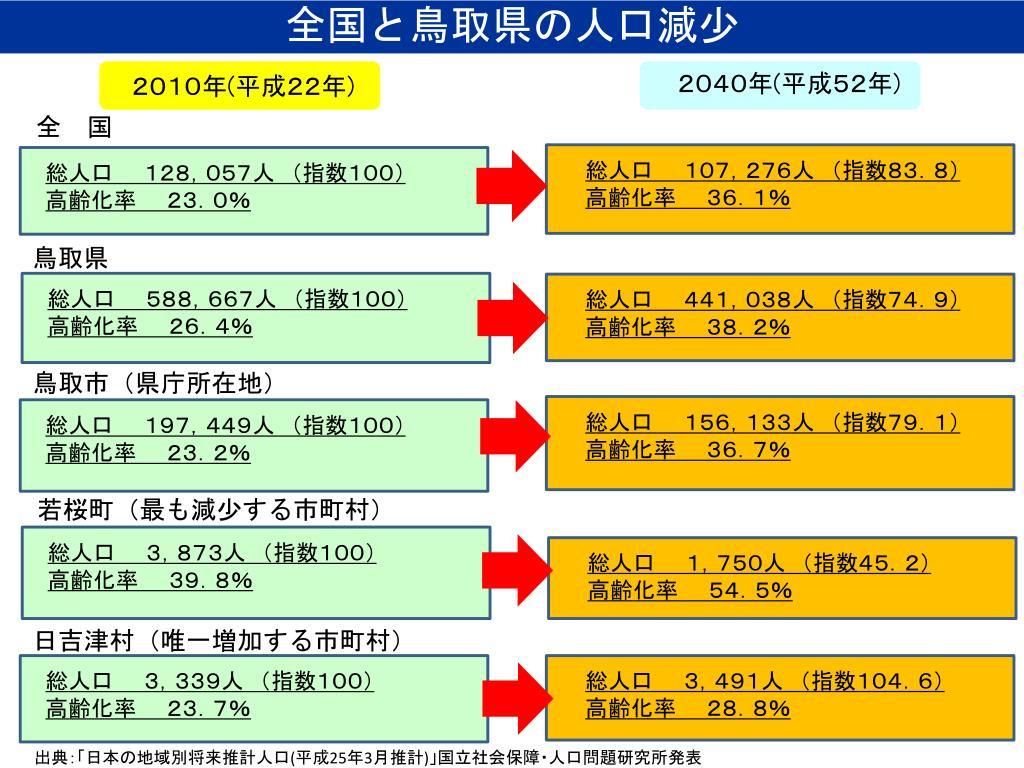 人口 鳥取 県 鳥取県の将来人口推計、2020年~2045年、統計