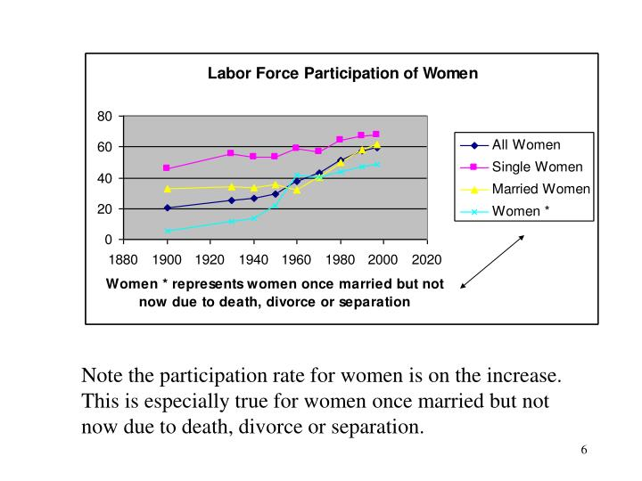 Note the participation rate for women is on the increase.  This is especially true for women once married but not now due to death, divorce or separation.
