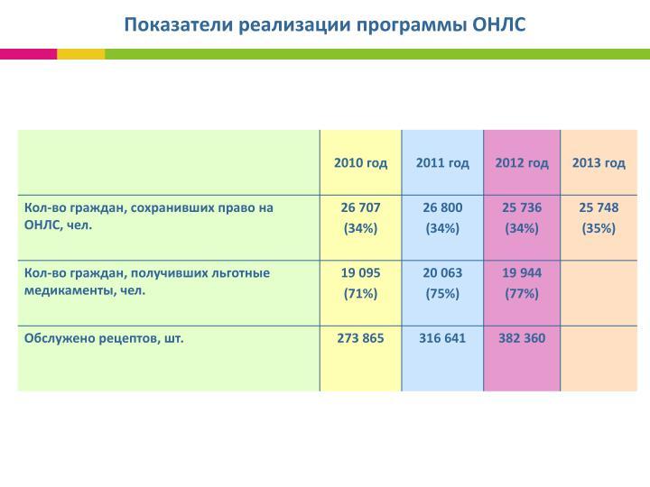 Показатели реализации программы ОНЛС