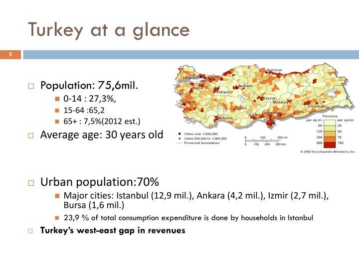 Turkey at a glance