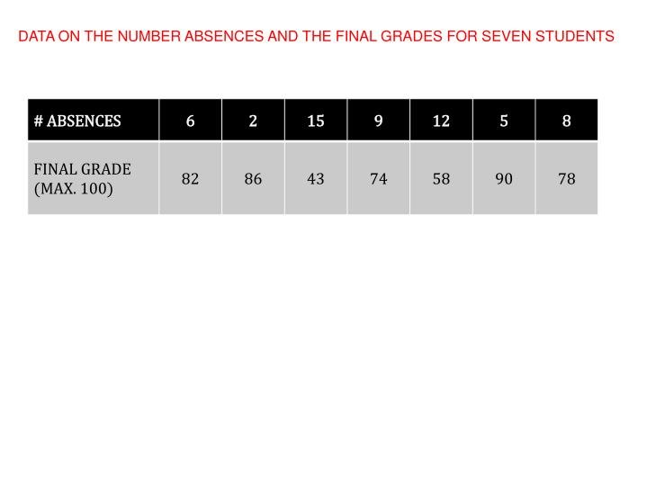 DATA ON THE NUMBER ABSENCES AND THE FINAL GRADES FOR SEVEN STUDENTS