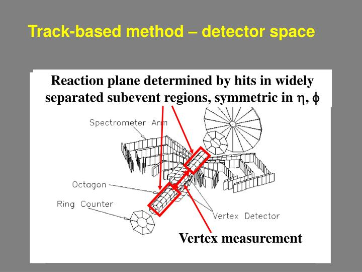 Reaction plane determined by hits in widely separated subevent regions, symmetric in
