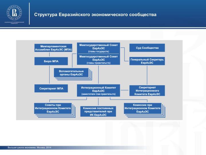 Структура Евразийского экономического сообщества