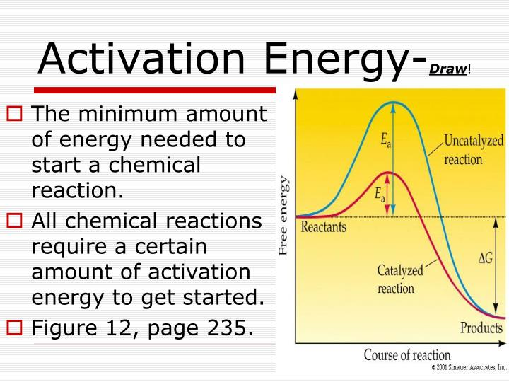 Activation energy draw